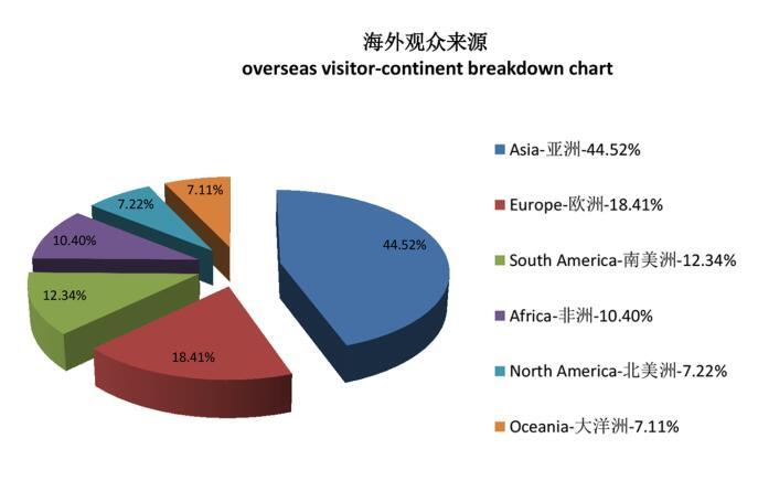 海外观众来源.jpg