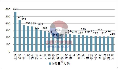 资料来源:公开资料整理 新能源汽车保有量预测(单位:万辆)  资料来源:公开资料整理 中国房车市场起步较晚、发展较慢,但国内消费者对待房车的消费观念正在发生转变,让目前的房车市场显得更为火爆。 2017年中国的房车销售量已经超过日本成为了亚洲第一,预计到2020年中国房车保有量、露营地建成数量、营位数量、租赁房车数量、行业从业企业、从业人员等各方面将全面超过日本,成为亚洲第一。 中国房车保有量预测  资料来源:公开资料整理