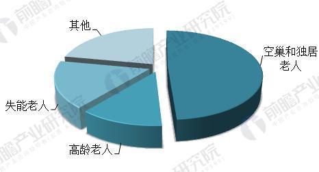 2018年中国养老产业现状与发展前景分析 养老产业市场前景广阔