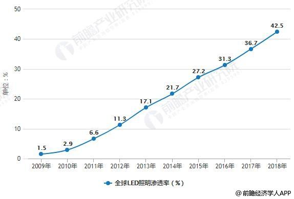 2009-2018年全球LED照明渗透率统计情况