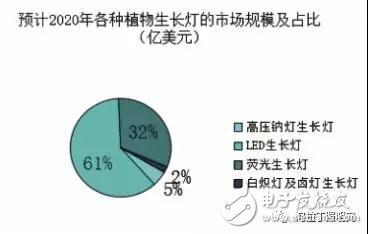LED植物照明市场现状及发展趋势如何