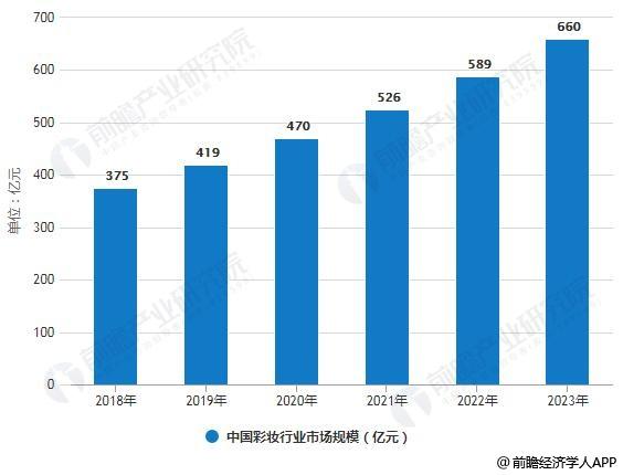 2018-2023年中国彩妆行业市场规模统计情况及预测