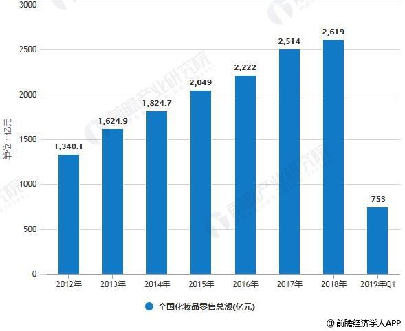 2012-2019年Q1全国化妆品零售总额统计情况