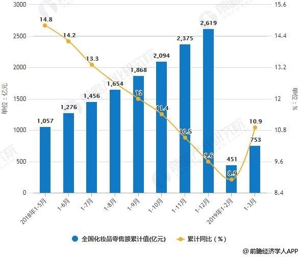 2018-2019年3月全国化妆品零售额统计及增长情况