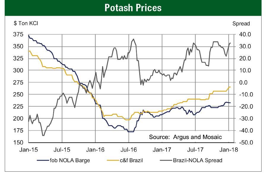 Potash-Price-Chart.jpg
