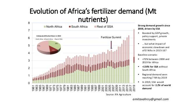 review-of-africa-fertilizer-summit-progress-6-638.jpg