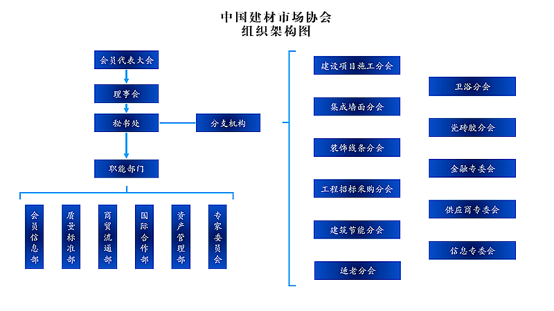 中國建材市場協會組織架構圖_梅花800.png